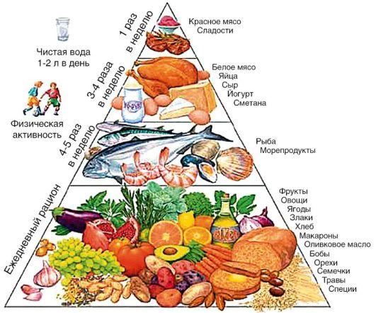 Жировая дегенерация печени