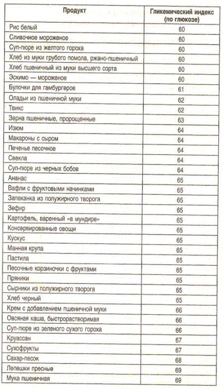 Гликемический индекс разных видов риса